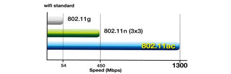 wifi-standard