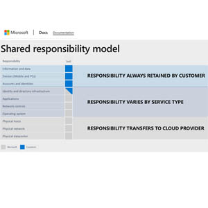 M365 Shared Responsibility