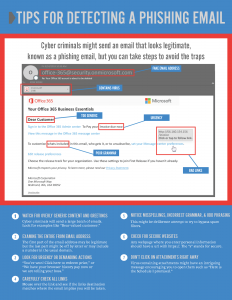 infographic: anatomy of a phishing email